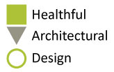 Architectural Design Studio | Dallas | FT Worth | Texas